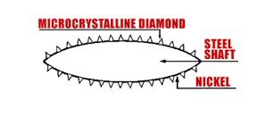 blade diagram